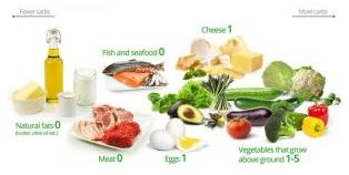 A Basso Contenuto Di Carboidrati Alimenti Che Aiutano A Perdere Peso